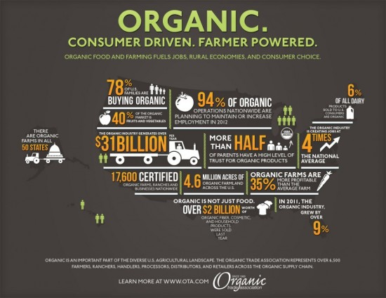 Post image for Infographic: Growing Organic Food & Beverage Sales